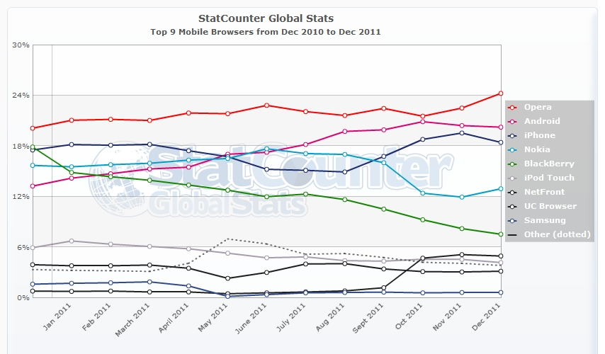 Statcounter global stats mobile coldstreams internet for Statcounter global stats